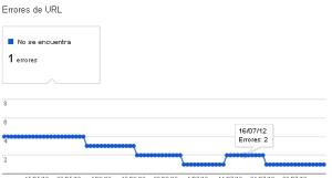 Gráfico de errores de URL